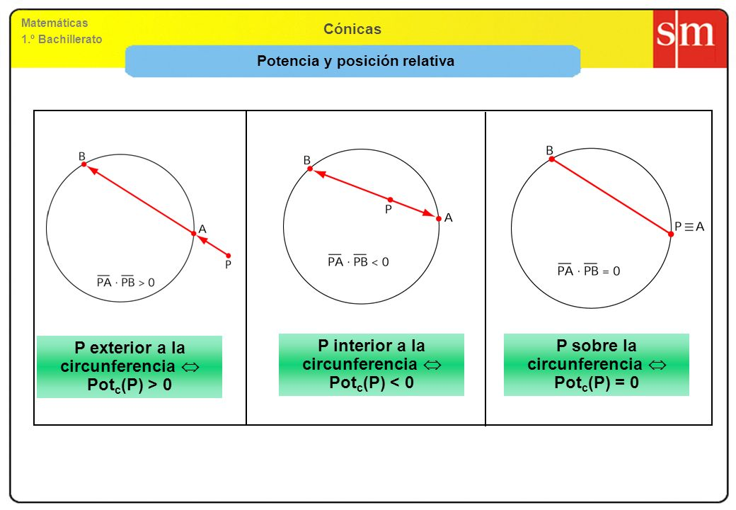 Matemáticas 1.º Bachillerato Cónicas Potencia y posición relativa P exterior a la circunferencia Pot c (P) > 0 P interior a la circunferencia Pot c (P