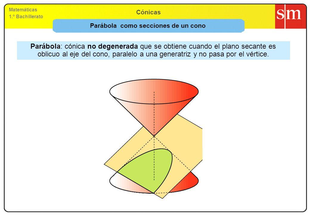 Matemáticas 1.º Bachillerato Cónicas Parábola como secciones de un cono Parábola: cónica no degenerada que se obtiene cuando el plano secante es oblic