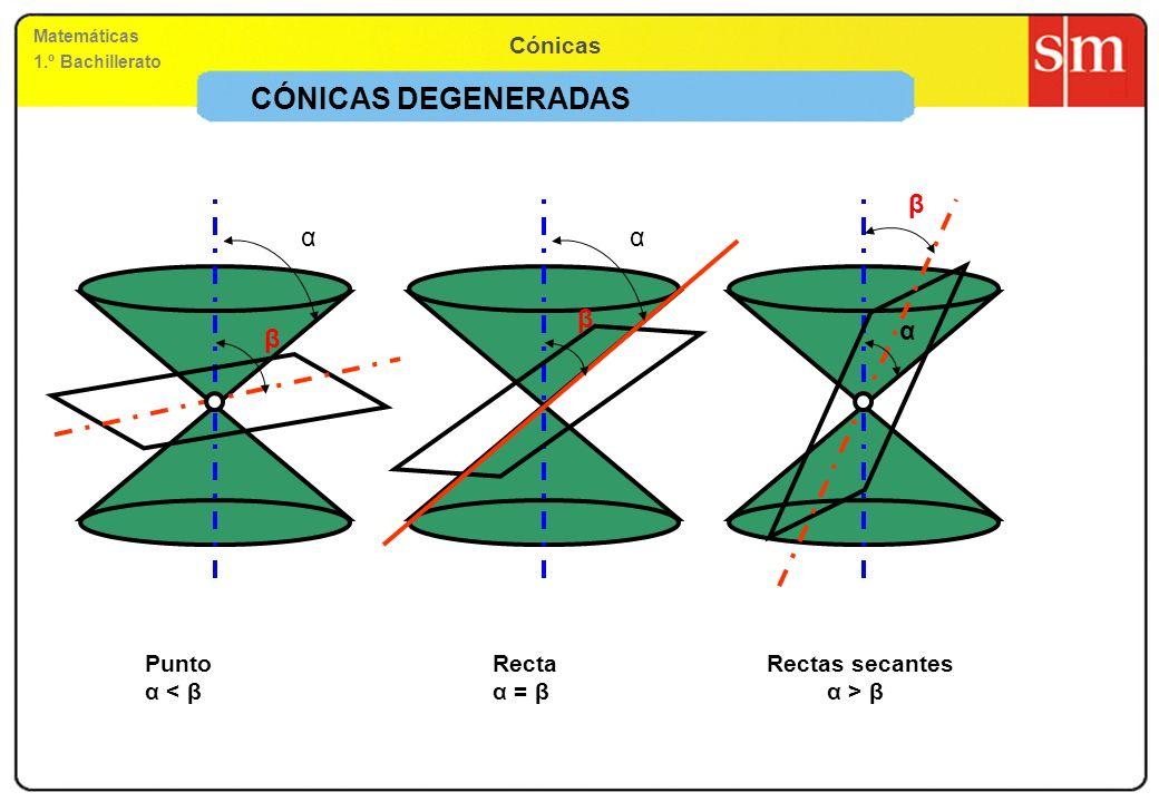 Matemáticas 1.º Bachillerato Cónicas Tangente y normal a una parábola en un punto Ecuación de la recta tangente: y – f(x o ) = f (x o ) (x – x o ) Ecuación de la recta normal: y – f(x o ) = (–1/ f (x o )) (x – x o ) Propiedad de la tangente: La tangente y la normal son las bisectrices de los ángulos que forman el radio vector de un punto P y una recta paralela al eje que pasa por P.