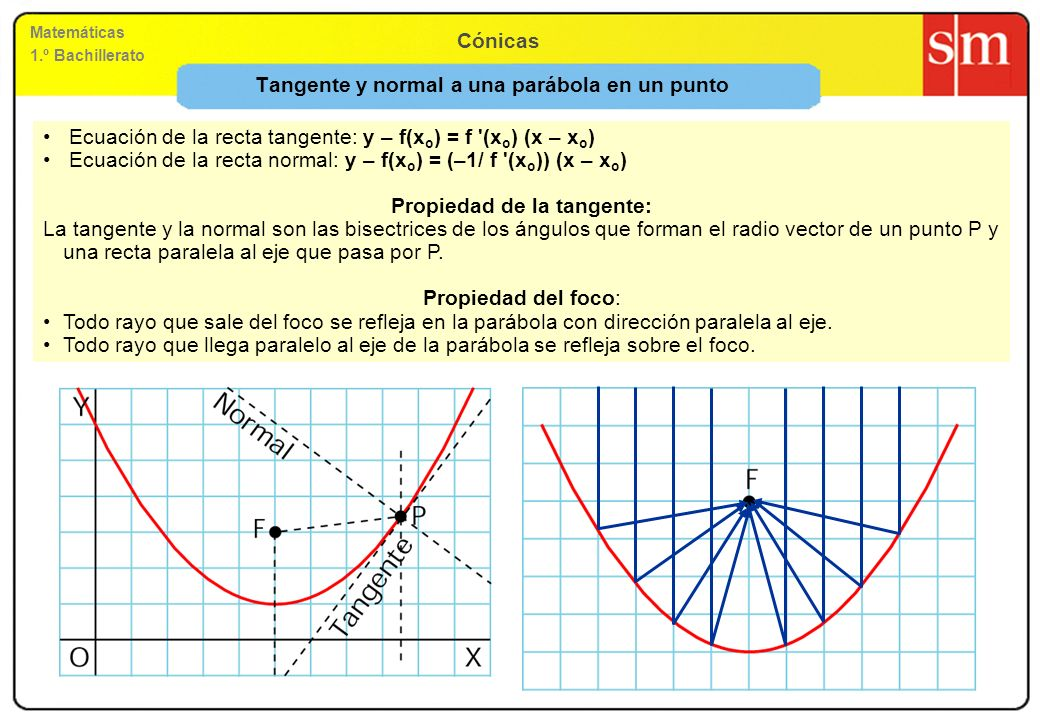 Matemáticas 1.º Bachillerato Cónicas Tangente y normal a una parábola en un punto Ecuación de la recta tangente: y – f(x o ) = f '(x o ) (x – x o ) Ec