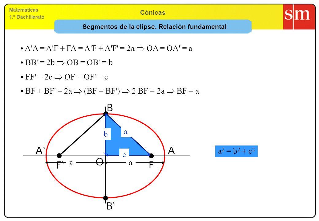 Matemáticas 1.º Bachillerato Cónicas BF + BF' = 2a (BF = BF') 2 BF = 2a BF = a Segmentos de la elipse. Relación fundamental A'A = A'F + FA = A'F + A'F