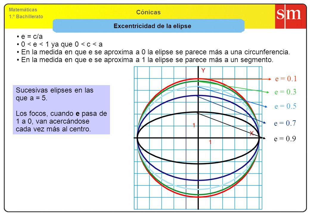 Matemáticas 1.º Bachillerato Cónicas e = c/a 0 < e < 1 ya que 0 < c < a En la medida en que e se aproxima a 0 la elipse se parece más a una circunfere