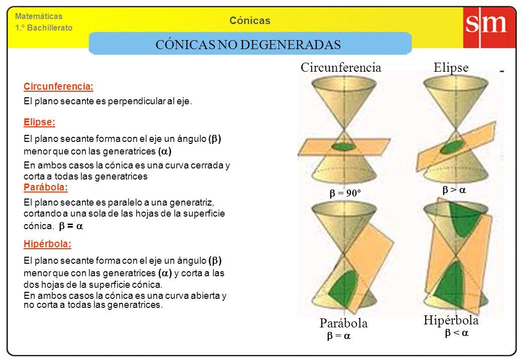 Matemáticas 1.º Bachillerato Cónicas Circunferencia: El plano secante es perpendicular al eje. Elipse: El plano secante forma con el eje un ángulo ( )