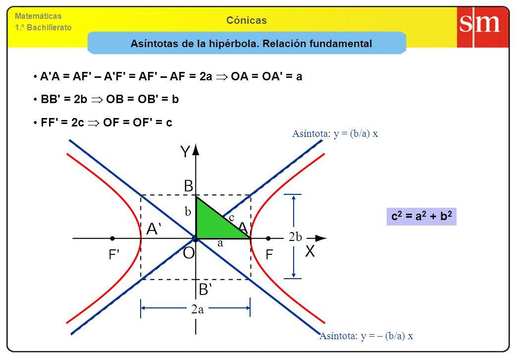 Matemáticas 1.º Bachillerato Cónicas Asíntotas de la hipérbola. Relación fundamental Asíntota: y = (b/a) x Asíntota: y = – (b/a) x 2a 2b a b c c 2 = a