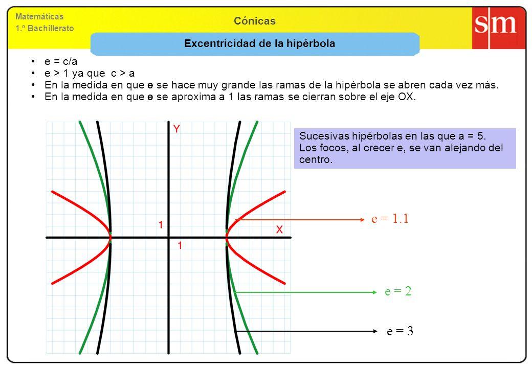 Matemáticas 1.º Bachillerato Cónicas Excentricidad de la hipérbola e = c/a e > 1 ya que c > a En la medida en que e se hace muy grande las ramas de la