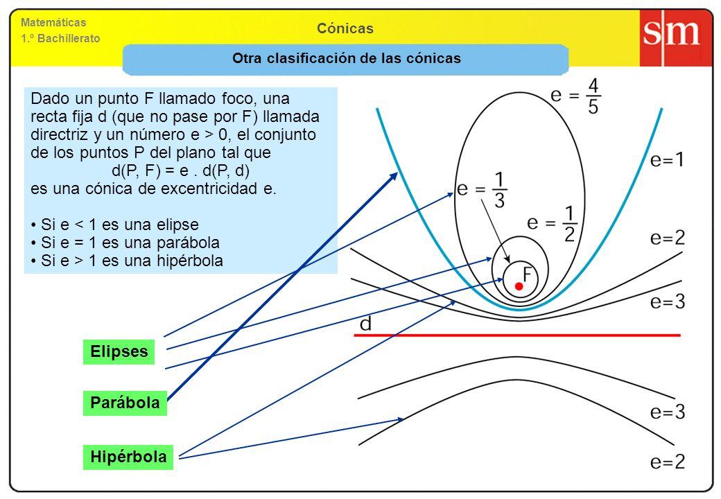 Matemáticas 1.º Bachillerato Cónicas Otra clasificación de las cónicas Dado un punto F llamado foco, una recta fija d (que no pase por F) llamada dire