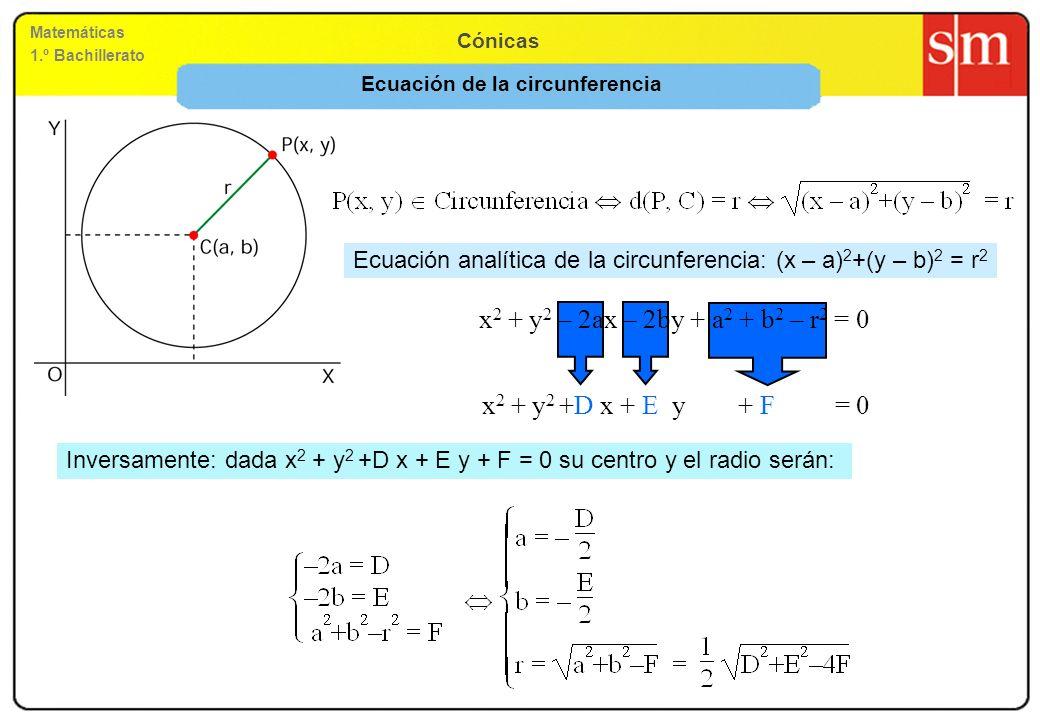 Matemáticas 1.º Bachillerato Cónicas Condiciones para que una ecuación represente a una circunferencia kx 2 +ky 2 –2akx –2bky+k(a 2 +b 2 – R 2 )=0 Ax 2 +By 2 +Cxy+D x +E y+ F =0 Identificando coeficientes se obtiene: Si es negativo no existe circunferencia.