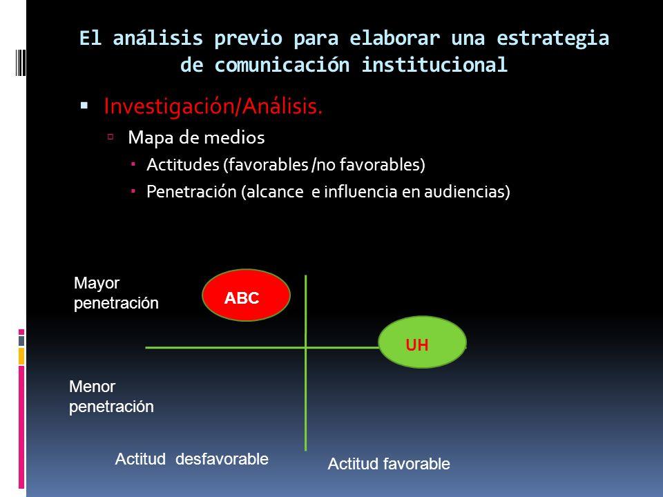 El análisis previo para elaborar una estrategia de comunicación institucional Investigación/Análisis. Mapa de medios Actitudes (favorables /no favorab