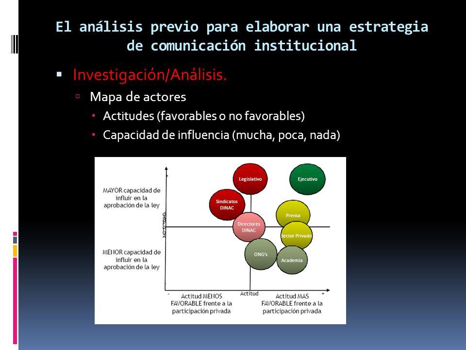 El análisis previo para elaborar una estrategia de comunicación institucional Investigación/Análisis. Mapa de actores Actitudes (favorables o no favor