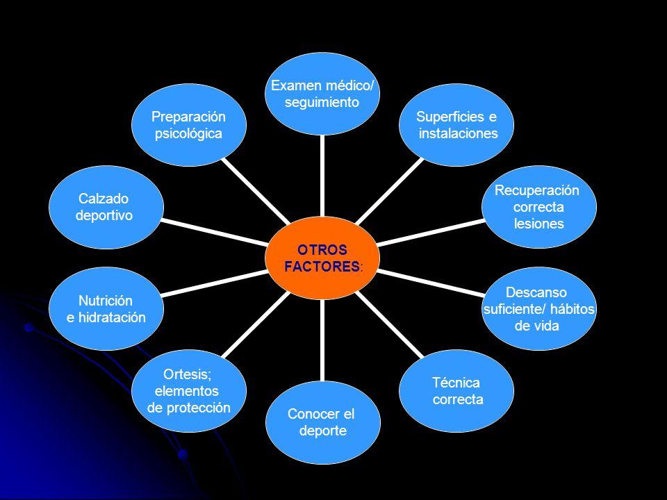OTROS FACTORES: Examen médico/ seguimiento Superficies e instalaciones Recuperación correcta lesiones Descanso suficiente/ hábitos de vida Técnica cor