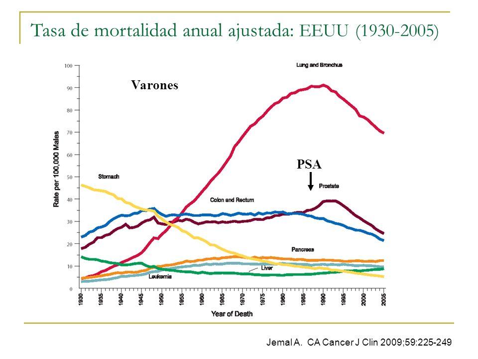 Tasa de mortalidad anual ajustada: EEUU (1930-2005) Jemal A. CA Cancer J Clin 2009;59:225-249 Varones PSA