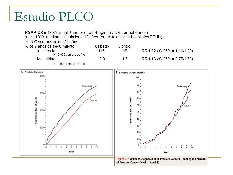 Estudio PLCO PSA + DRE (PSA anual 6 años (cut-off: 4 ng/mL) y DRE anual 4 años) Inicio 1993, mediana seguimiento 10 años (en un total de 10 hospitales