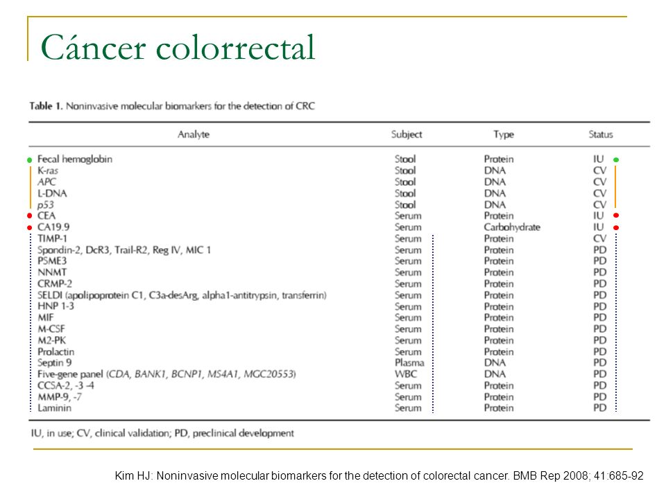 Cáncer colorrectal Kim HJ: Noninvasive molecular biomarkers for the detection of colorectal cancer. BMB Rep 2008; 41:685-92
