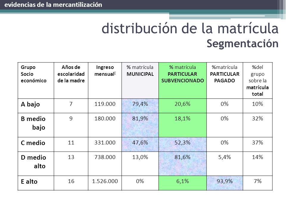 distribución de la matrícula Segmentación Grupo Socio económico Años de escolaridad de la madre Ingreso mensual [ % matrícula MUNICIPAL % matrícula PA