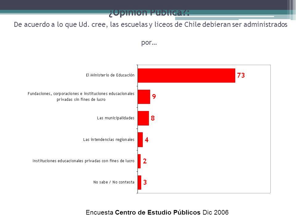 ¿Opinión Pública?: De acuerdo a lo que Ud. cree, las escuelas y liceos de Chile debieran ser administrados por… Encuesta Centro de Estudio Públicos Di