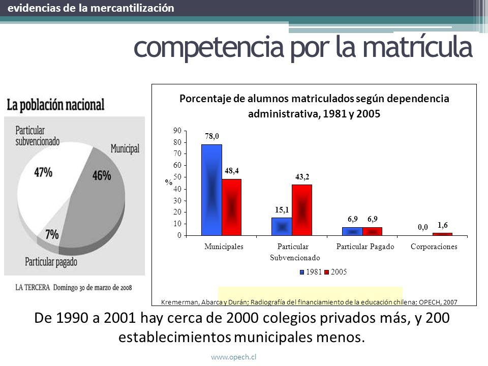 Porcentaje de alumnos matriculados según dependencia administrativa, 1981 y 2005 78,0 15,1 6,9 0,0 48,4 43,2 6,9 1,6 0 10 20 30 40 50 60 70 80 90 Muni