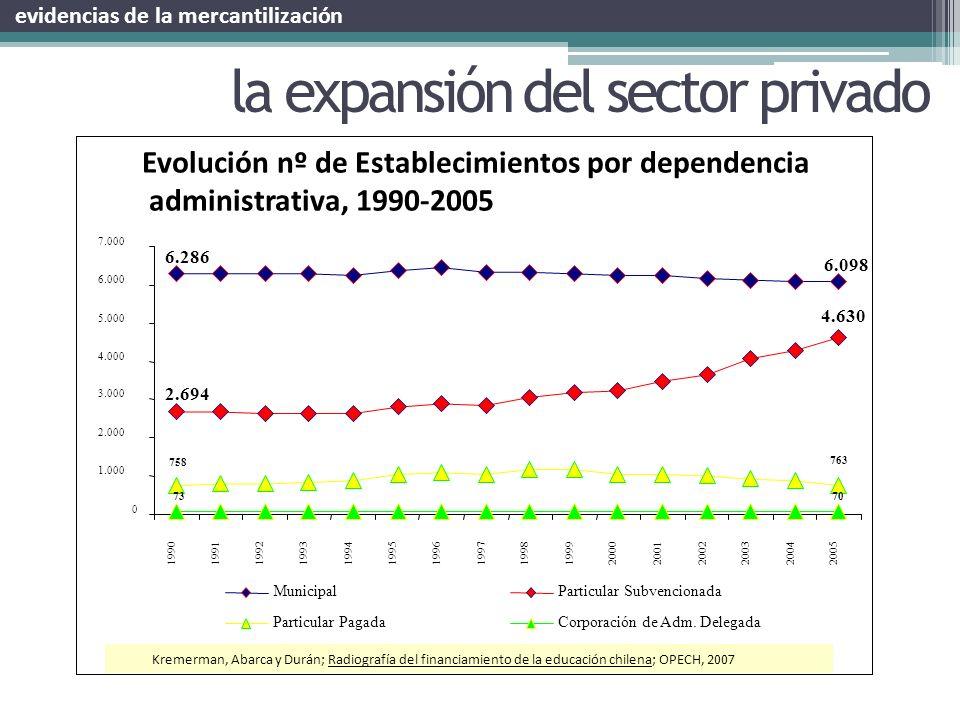 Kremerman, Abarca y Durán; Radiografía del financiamiento de la educación chilena; OPECH, 2007 la expansión del sector privado evidencias de la mercan