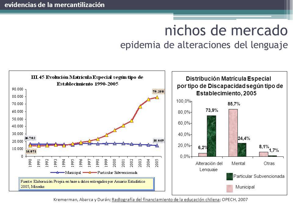 nichos de mercado epidemia de alteraciones del lenguaje Distribución Matrícula Especial por tipo de Discapacidad según tipo de Establecimiento, 2005 6