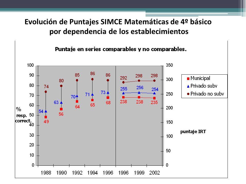 Evolución de Puntajes SIMCE Matemáticas de 4º básico por dependencia de los establecimientos