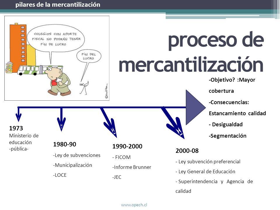proceso de mercantilización 1973 Ministerio de educación -pública- 1980-90 -Ley de subvenciones -Municipalización -LOCE 1990-2000 - FICOM -Informe Bru