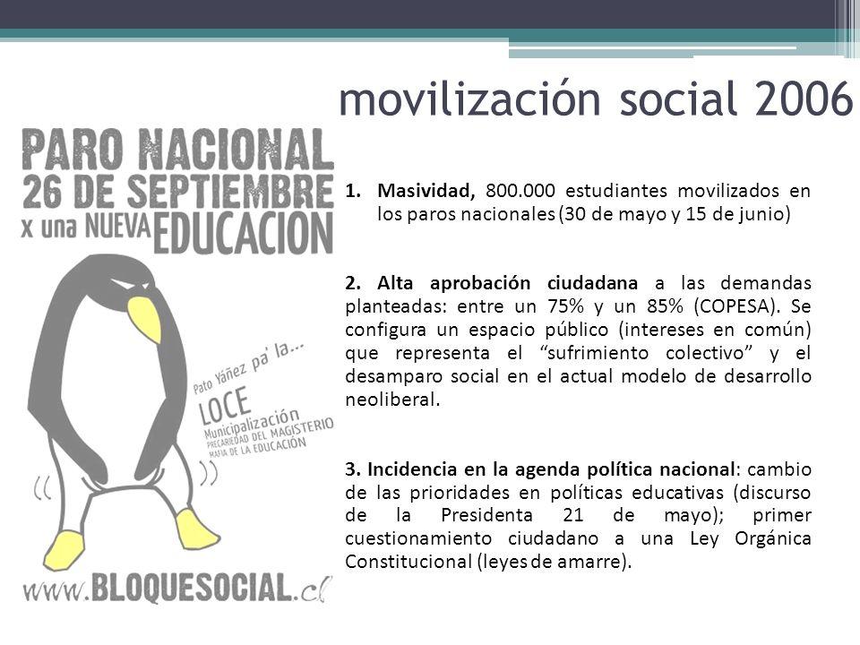 movilización social 2006 1.Masividad, 800.000 estudiantes movilizados en los paros nacionales (30 de mayo y 15 de junio) 2. Alta aprobación ciudadana
