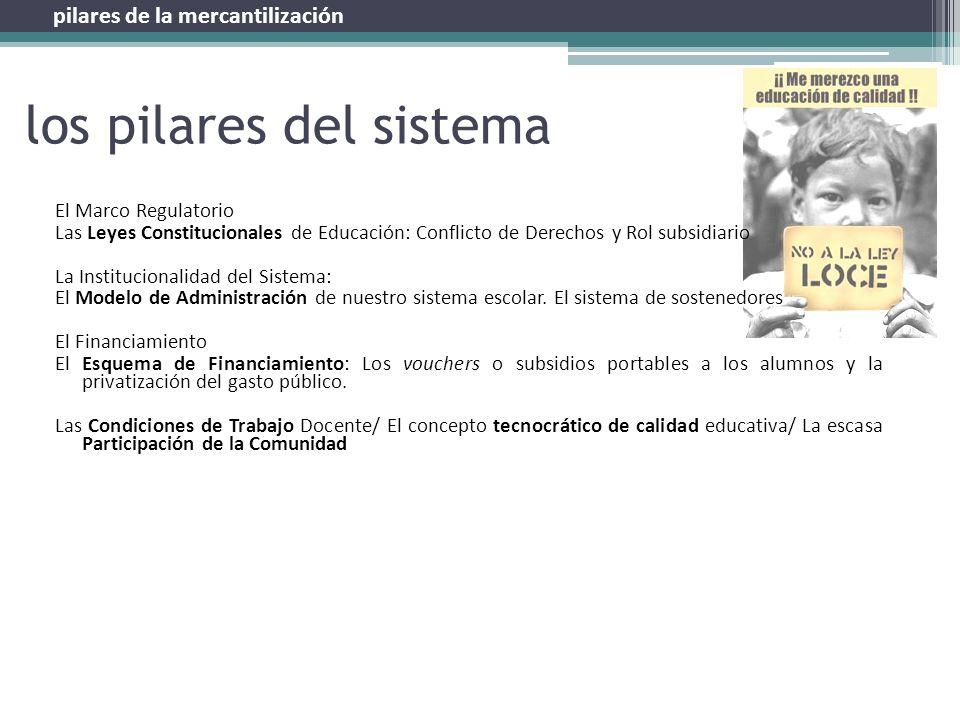 los pilares del sistema El Marco Regulatorio Las Leyes Constitucionales de Educación: Conflicto de Derechos y Rol subsidiario La Institucionalidad del