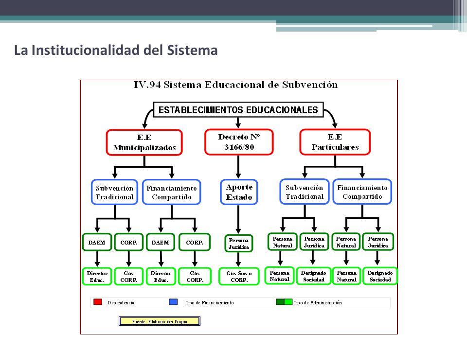 MINEDUC: Objetivos Curriculares, Materiales de apoyo, Perfeccionamientos, Supervisión.