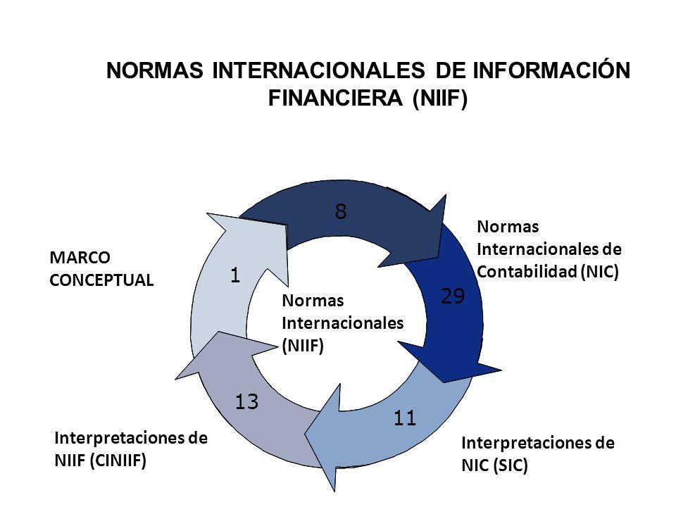 NORMAS INTERNACIONALES DE INFORMACIÓN FINANCIERA (NIIF) MARCO CONCEPTUAL Normas Internacionales de Contabilidad (NIC) Interpretaciones de NIC (SIC) In