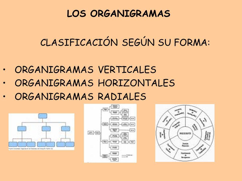 LOS ORGANIGRAMAS CLASIFICACIÓN SEGÚN SU FORMA: ORGANIGRAMAS VERTICALES ORGANIGRAMAS HORIZONTALES ORGANIGRAMAS RADIALES