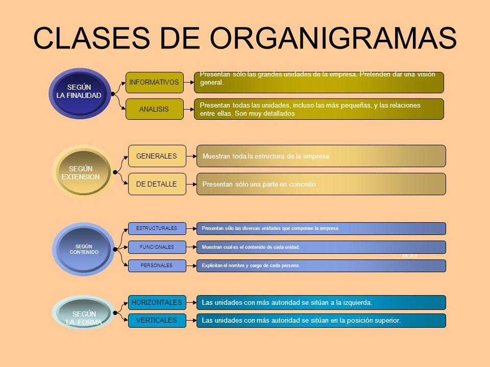 CLASES DE ORGANIGRAMAS SEGÚN EXTENSION GENERALES DE DETALLE Muestran toda la estructura de la empresa Presentan sólo una parte en concreto TEXT SEGÚN