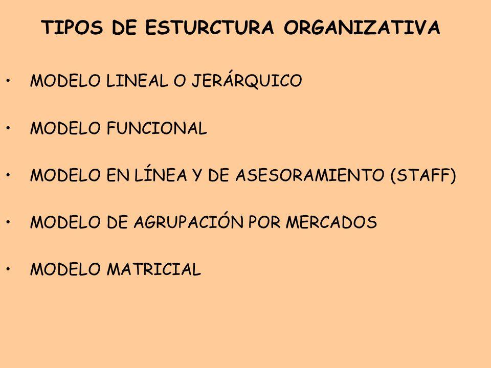 TIPOS DE ESTURCTURA ORGANIZATIVA MODELO LINEAL O JERÁRQUICO MODELO FUNCIONAL MODELO EN LÍNEA Y DE ASESORAMIENTO (STAFF) MODELO DE AGRUPACIÓN POR MERCA