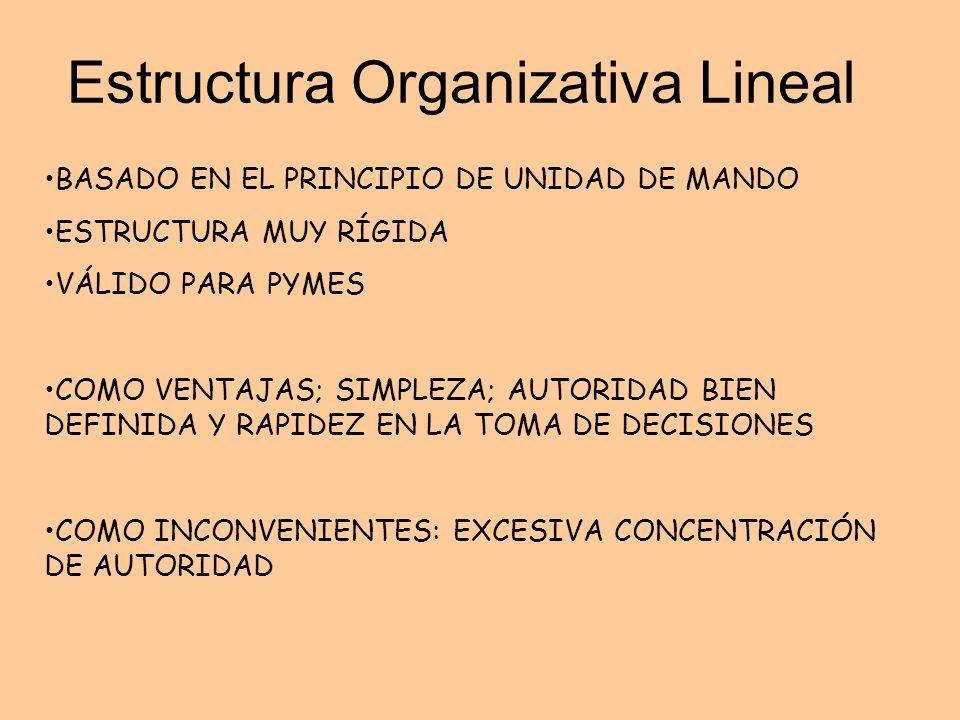 Estructura Organizativa Lineal BASADO EN EL PRINCIPIO DE UNIDAD DE MANDO ESTRUCTURA MUY RÍGIDA VÁLIDO PARA PYMES COMO VENTAJAS; SIMPLEZA; AUTORIDAD BI