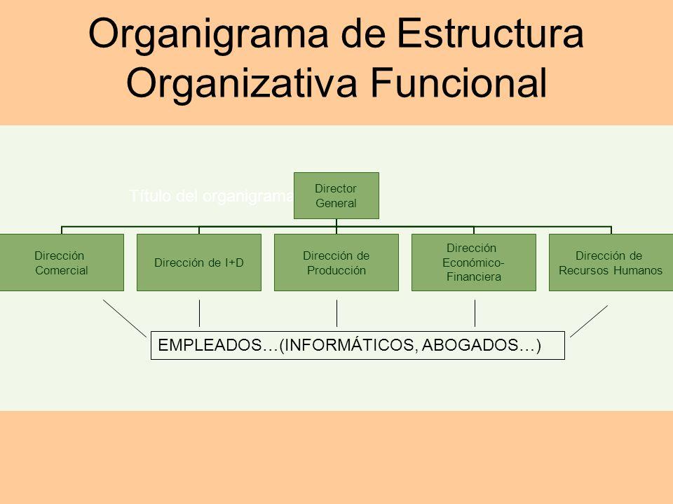Organigrama de Estructura Organizativa Funcional Título del organigrama EMPLEADOS…(INFORMÁTICOS, ABOGADOS…)