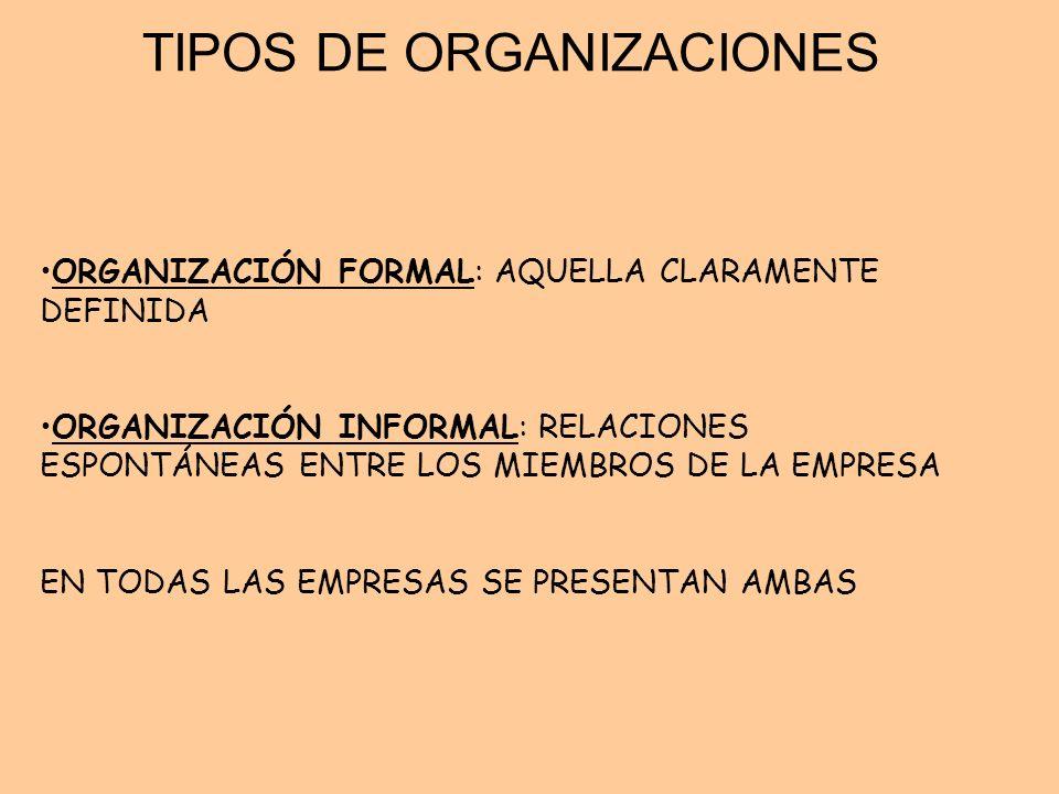 TIPOS DE ORGANIZACIONES ORGANIZACIÓN FORMAL: AQUELLA CLARAMENTE DEFINIDA ORGANIZACIÓN INFORMAL: RELACIONES ESPONTÁNEAS ENTRE LOS MIEMBROS DE LA EMPRES
