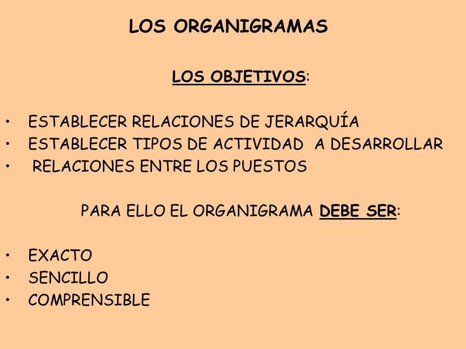 LOS ORGANIGRAMAS LOS OBJETIVOS: ESTABLECER RELACIONES DE JERARQUÍA ESTABLECER TIPOS DE ACTIVIDAD A DESARROLLAR RELACIONES ENTRE LOS PUESTOS PARA ELLO