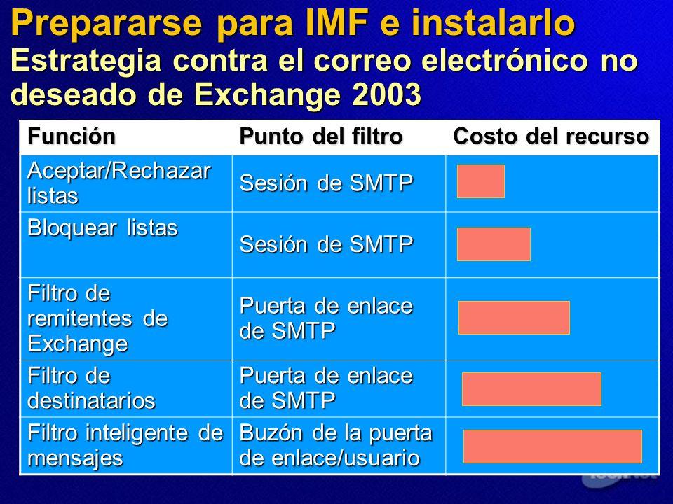 Prepararse para IMF e instalarlo Estrategia contra el correo electrónico no deseado de Exchange 2003 Función Punto del filtro Costo del recurso Aceptar/Rechazar listas Sesión de SMTP Bloquear listas Sesión de SMTP Filtro de remitentes de Exchange Puerta de enlace de SMTP Filtro de destinatarios Puerta de enlace de SMTP Filtro inteligente de mensajes Buzón de la puerta de enlace/usuario