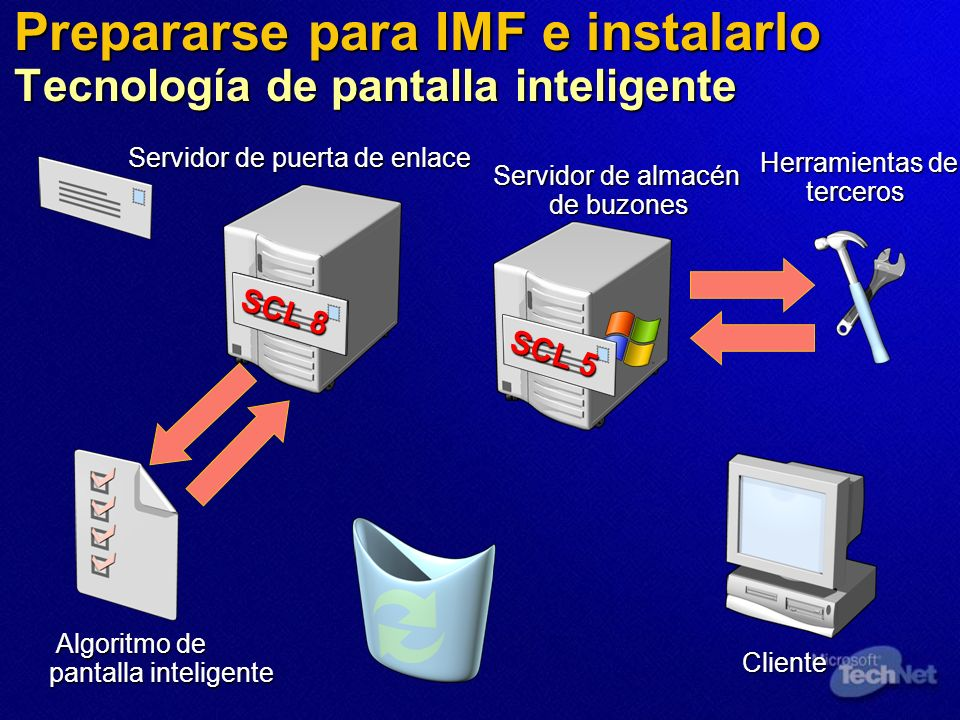Cliente SCL 5 Prepararse para IMF e instalarlo Tecnología de pantalla inteligente SCL 8 Algoritmo de pantalla inteligente Servidor de puerta de enlace Servidor de almacén de buzones Herramientas de terceros SCL 5