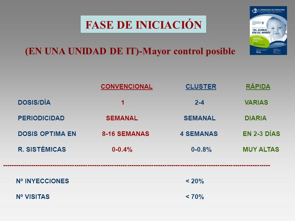 FASE DE INICIACIÓN (EN UNA UNIDAD DE IT)-Mayor control posible CONVENCIONAL CLUSTER RÁPIDA DOSIS/DÍA1 2-4 VARIAS PERIODICIDAD SEMANAL SEMANAL DIARIA D