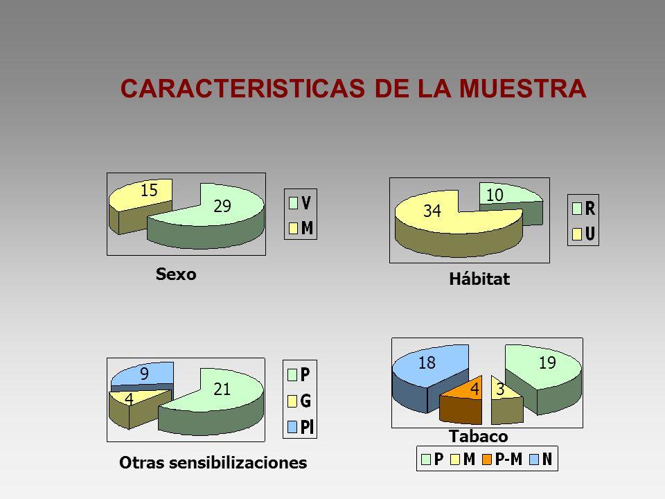 CARACTERISTICAS DE LA MUESTRA 29 15 34 10 21 9 4 1918 34 Sexo Hábitat Otras sensibilizaciones Tabaco