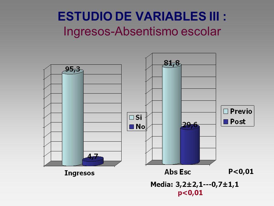 ESTUDIO DE VARIABLES III : Ingresos-Absentismo escolar P<0,01 Media: 3,2±2,1---0,7±1,1 p<0,01