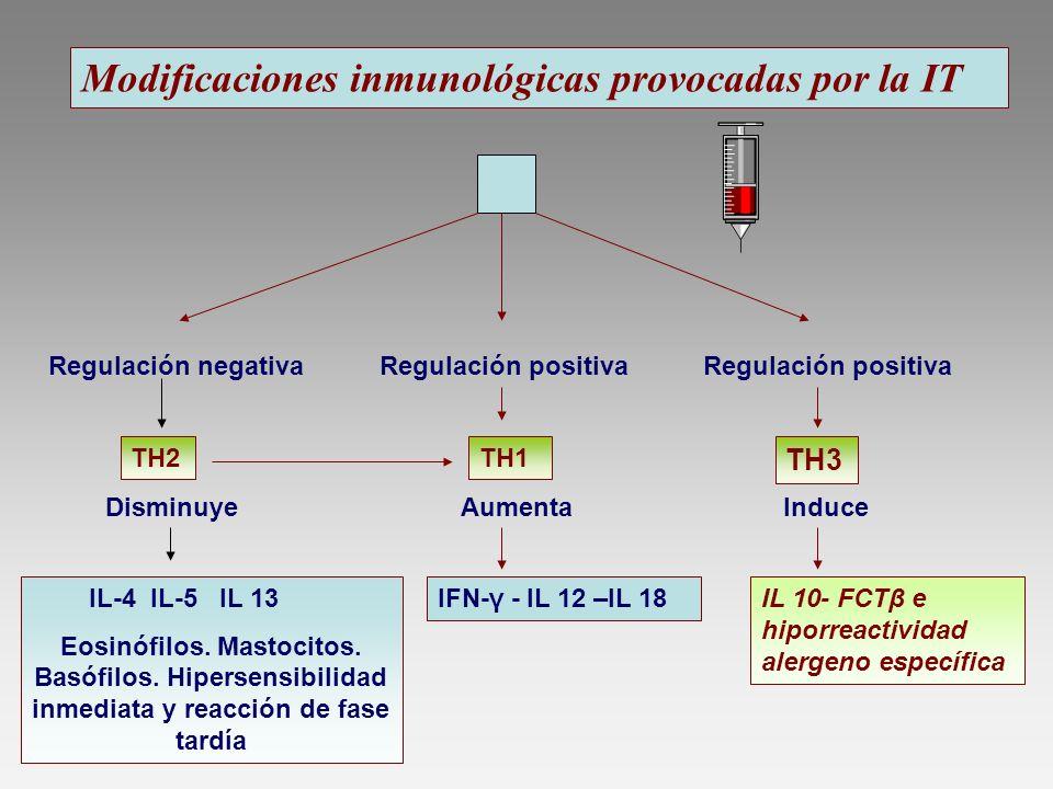 Modificaciones inmunológicas provocadas por la IT Regulación negativaRegulación positiva TH2TH1 TH3 Disminuye Aumenta Induce IL-4 IL-5 IL 13 Eosinófil