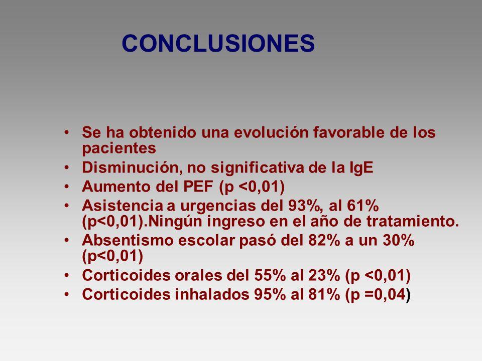 CONCLUSIONES Se ha obtenido una evolución favorable de los pacientes Disminución, no significativa de la IgE Aumento del PEF (p <0,01) Asistencia a ur