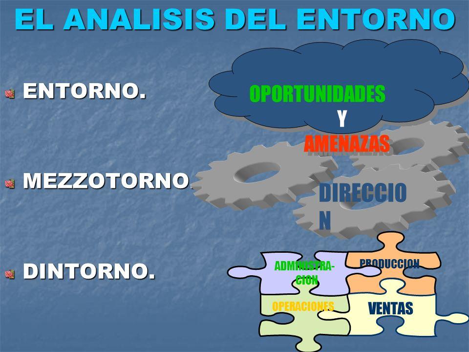EL ANALISIS DEL ENTORNO ENTORNO.MEZZOTORNO.DINTORNO. DIRECCIO N PRODUCCION VENTAS OPERACIONES ADMINISTRA- CION OPORTUNIDADES Y AMENAZAS OPORTUNIDADES