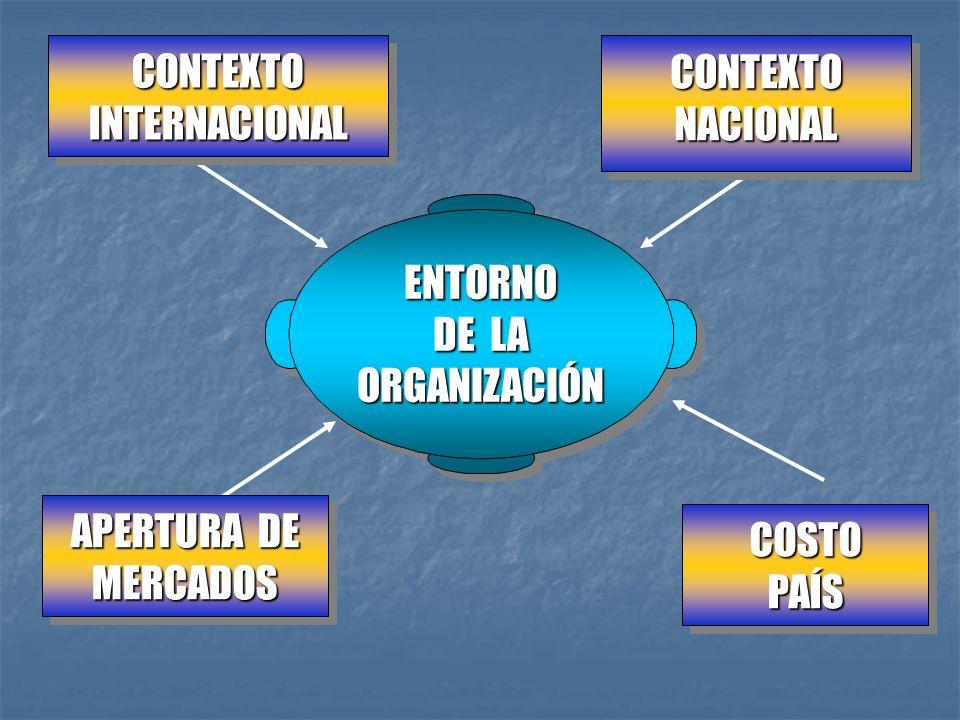 CONTEXTOINTERNACIONALCONTEXTOINTERNACIONALCONTEXTONACIONALCONTEXTONACIONAL APERTURA DE MERCADOS MERCADOS COSTO PAÍS COSTO ENTORNO DE LA ORGANIZACIÓN E