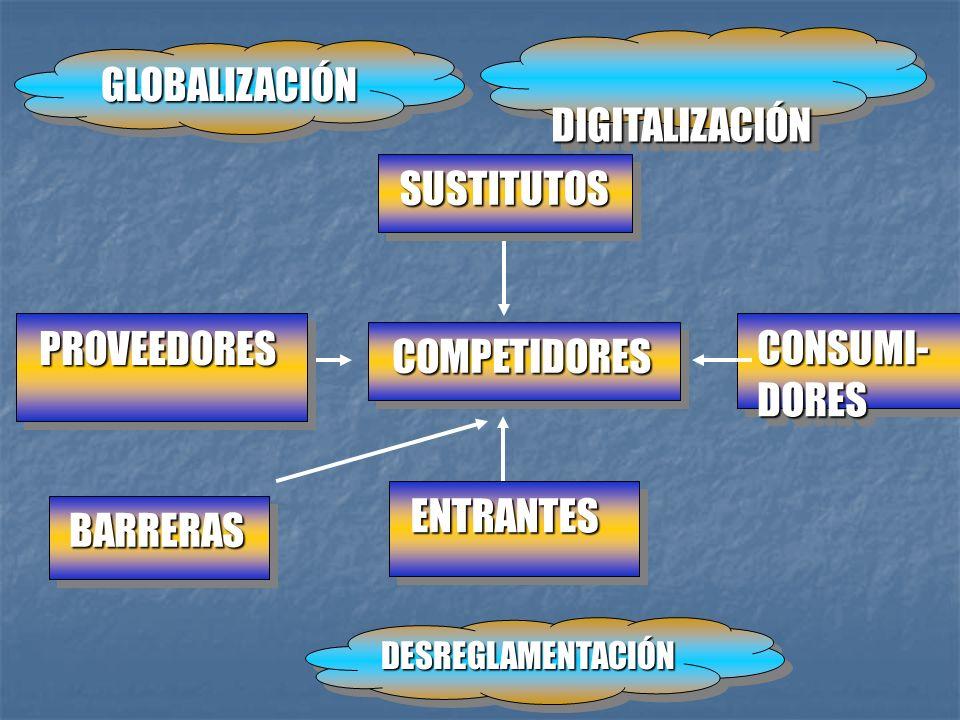 SUSTITUTOSSUSTITUTOS COMPETIDORESCOMPETIDORES CONSUMI- DORES PROVEEDORESPROVEEDORES ENTRANTESENTRANTES BARRERASBARRERAS GLOBALIZACIÓN GLOBALIZACIÓN DE