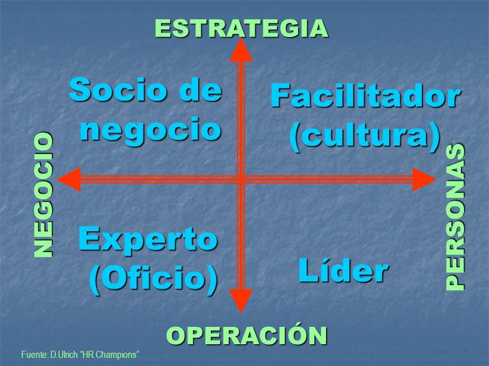 ESTRATEGIA ESTRATEGIA NEGOCIO NEGOCIO PERSONAS PERSONAS OPERACIÓN OPERACIÓN Socio de negocio negocio Facilitador(cultura) Experto(Oficio) Líder Fuente