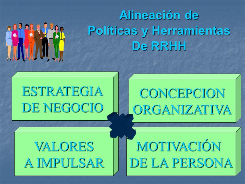 Alineación de Políticas y Herramientas De RRHH ESTRATEGIA DE NEGOCIO CONCEPCIONORGANIZATIVA VALORES A IMPULSAR MOTIVACIÓN DE LA PERSONA