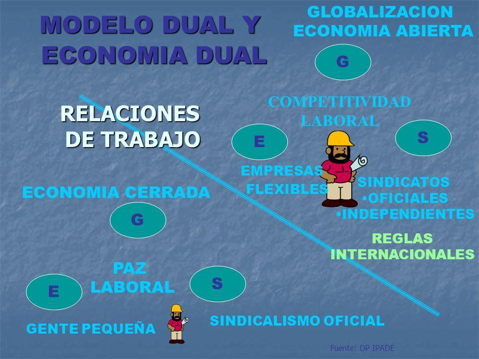 E S G COMPETITIVIDAD LABORAL GLOBALIZACION ECONOMIA ABIERTA SINDICATOS OFICIALES INDEPENDIENTES REGLAS INTERNACIONALES E S G PAZ LABORAL GENTE PEQUEÑA