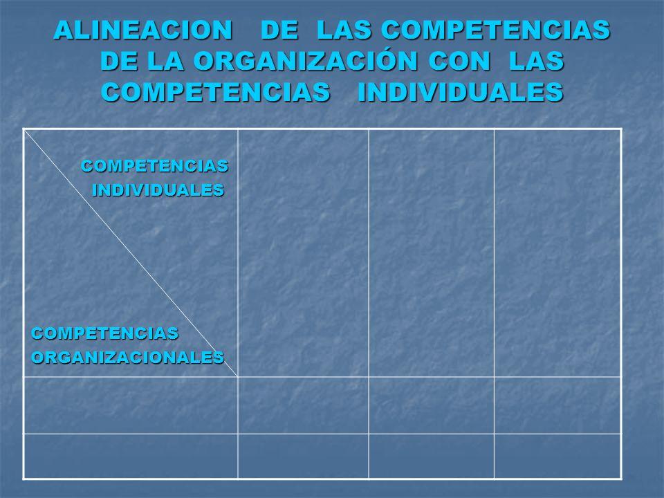 ALINEACION DE LAS COMPETENCIAS DE LA ORGANIZACIÓN CON LAS COMPETENCIAS INDIVIDUALES COMPETENCIAS COMPETENCIAS INDIVIDUALES INDIVIDUALESCOMPETENCIASORG
