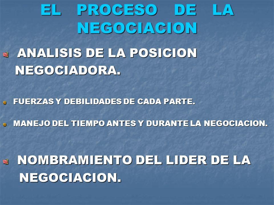 EL PROCESO DE LA NEGOCIACION ANALISIS DE LA POSICION ANALISIS DE LA POSICION NEGOCIADORA. NEGOCIADORA. FUERZAS Y DEBILIDADES DE CADA PARTE. MANEJO DEL
